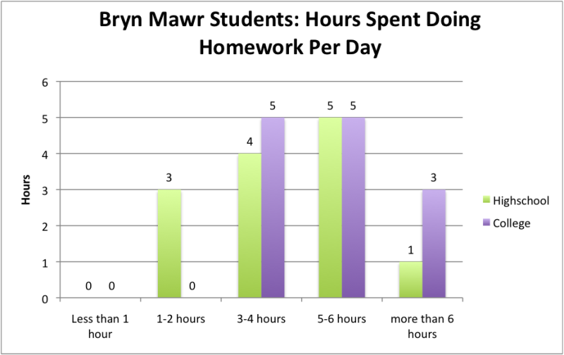 time spent on homework statistics